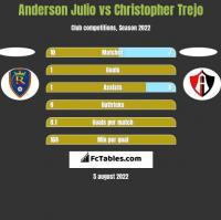 Anderson Julio vs Christopher Trejo h2h player stats