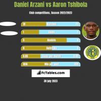 Daniel Arzani vs Aaron Tshibola h2h player stats