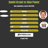 Daniel Arzani vs Alan Power h2h player stats