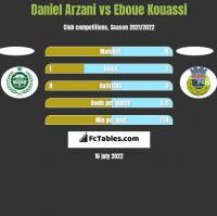 Daniel Arzani vs Eboue Kouassi h2h player stats