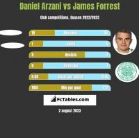 Daniel Arzani vs James Forrest h2h player stats