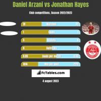 Daniel Arzani vs Jonathan Hayes h2h player stats
