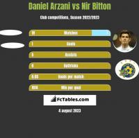 Daniel Arzani vs Nir Bitton h2h player stats