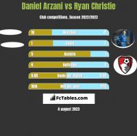 Daniel Arzani vs Ryan Christie h2h player stats