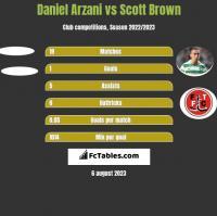 Daniel Arzani vs Scott Brown h2h player stats