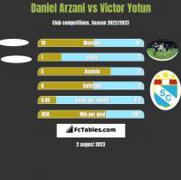 Daniel Arzani vs Victor Yotun h2h player stats