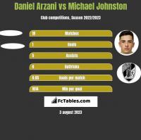 Daniel Arzani vs Michael Johnston h2h player stats