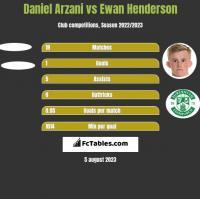 Daniel Arzani vs Ewan Henderson h2h player stats