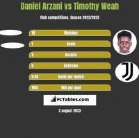 Daniel Arzani vs Timothy Weah h2h player stats
