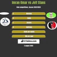 Imran Omar vs Jeff Stans h2h player stats