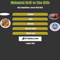 Mohamed Betti vs Elso Brito h2h player stats