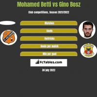 Mohamed Betti vs Gino Bosz h2h player stats
