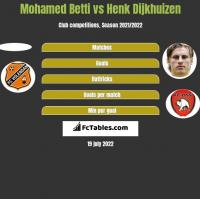 Mohamed Betti vs Henk Dijkhuizen h2h player stats