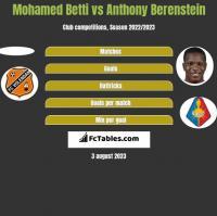 Mohamed Betti vs Anthony Berenstein h2h player stats