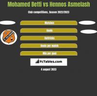 Mohamed Betti vs Hennos Asmelash h2h player stats