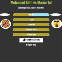 Mohamed Betti vs Marco Tol h2h player stats