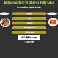 Mohamed Betti vs Shayne Pattynama h2h player stats