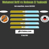 Mohamed Betti vs Redouan El Yaakoubi h2h player stats