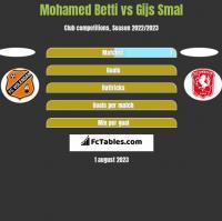 Mohamed Betti vs Gijs Smal h2h player stats