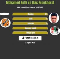 Mohamed Betti vs Ilias Bronkhorst h2h player stats