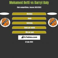 Mohamed Betti vs Darryl Baly h2h player stats