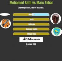 Mohamed Betti vs Marc Pabai h2h player stats
