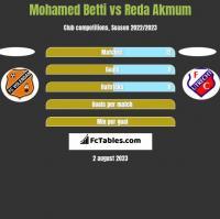 Mohamed Betti vs Reda Akmum h2h player stats
