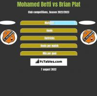 Mohamed Betti vs Brian Plat h2h player stats