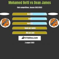 Mohamed Betti vs Dean James h2h player stats