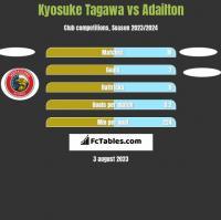 Kyosuke Tagawa vs Adailton h2h player stats