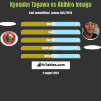 Kyosuke Tagawa vs Akihiro Ienaga h2h player stats