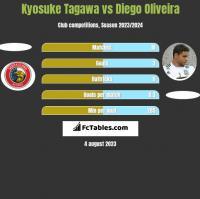 Kyosuke Tagawa vs Diego Oliveira h2h player stats