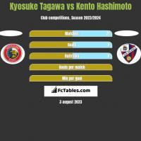 Kyosuke Tagawa vs Kento Hashimoto h2h player stats