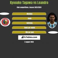 Kyosuke Tagawa vs Leandro h2h player stats