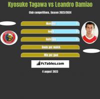 Kyosuke Tagawa vs Leandro Damiao h2h player stats