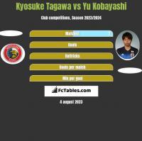 Kyosuke Tagawa vs Yu Kobayashi h2h player stats