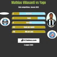 Mathias Villasanti vs Yago h2h player stats