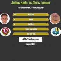Julius Kade vs Chris Loewe h2h player stats