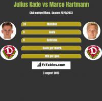 Julius Kade vs Marco Hartmann h2h player stats