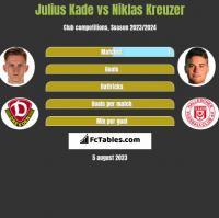 Julius Kade vs Niklas Kreuzer h2h player stats