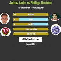Julius Kade vs Philipp Hosiner h2h player stats