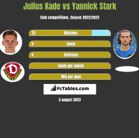 Julius Kade vs Yannick Stark h2h player stats