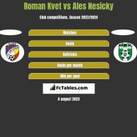 Roman Kvet vs Ales Nesicky h2h player stats