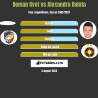 Roman Kvet vs Alexandru Baluta h2h player stats