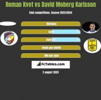 Roman Kvet vs David Moberg Karlsson h2h player stats