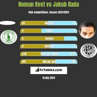 Roman Kvet vs Jakub Rada h2h player stats