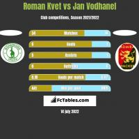 Roman Kvet vs Jan Vodhanel h2h player stats