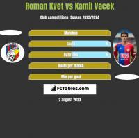 Roman Kvet vs Kamil Vacek h2h player stats