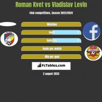 Roman Kvet vs Vladislav Levin h2h player stats