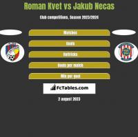 Roman Kvet vs Jakub Necas h2h player stats